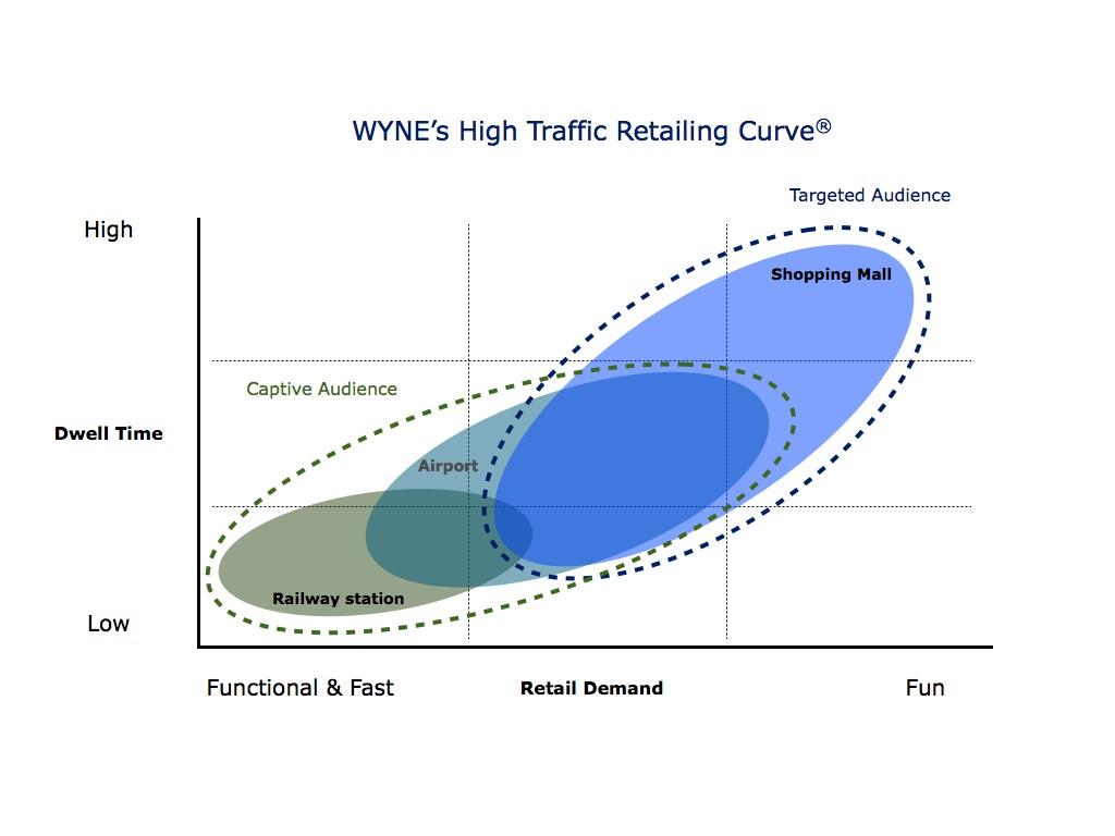 WYNE Retailing Curve