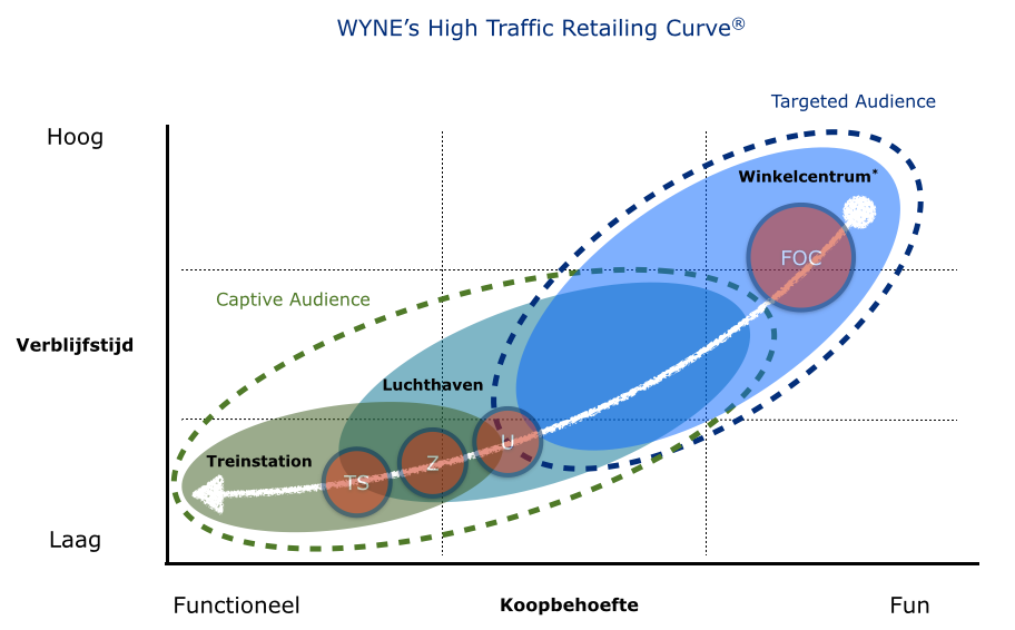 WYNE's High Traffic Retailing Curve
